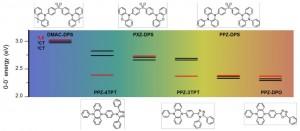 図1:新規熱活性化遅延蛍光材料の分子構造と量子化学計算によって算出したそれぞれの分子の励起エネルギー準位図(1CT/3CTと3LE)(出所:九州大学)