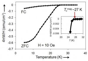 合成された新規超伝導体の磁化率曲線。27Kでの超伝導転移が確認できる (出所:東京工業大学)