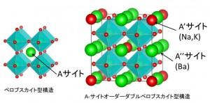 ペロブスカイト構造とA-サイトオーダーダブルペロブスカイト構造の模式図 (出所:東京工業大学)
