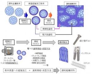 創製プロセスの概要。従来の粉末冶金法が適用でき、ステントやインプラント材料など小型部品に応用可能 (出所:立命館大学)