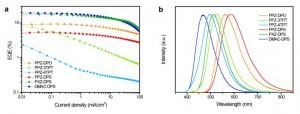図3:新規熱活性化遅延蛍光材料を発光材料に用いた有機EL素子の素子評価結果: (a) 外部量子効率対 電流密度プロット、(b) 各材料から得られたELスペクトル (出所:九州大学)