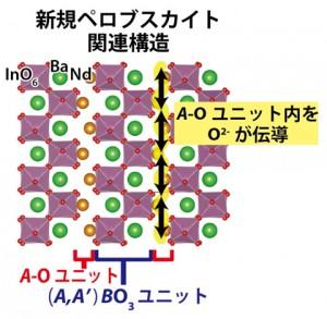 NdBaInO4の精密化した結晶構造と酸化物イオン伝導経路。この構造は(i) A-O (Nd-O)ユニットおよび(ii) (A,A' )BO3 (= Nd2/8Ba6/8InO3)ペロブスカイトユニットから成る。酸化物イオン(O2-)伝導はA-O (Nd-O)ユニットにおいて起こる(図の⇔) (出所:東京工業大学)