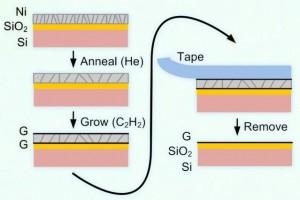 転写を伴わずに基板上へグラフェンを成膜するプロセス(出所:MIT)