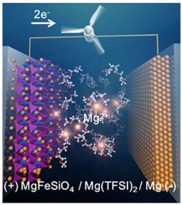 高エネルギー密度、高安全性マグネシウム二次電池(出所:京都大学)