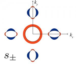 「s±(エス プラスマイナス)」型の超伝導ギャップの模式図(出所:東京大学)