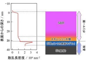 シリカ界面ポリマーの構造:中性子反射率法により、界面の深さ方向の分布を測定。その結果、シリカ界面にスチレンリッチ層があることを確認した。
