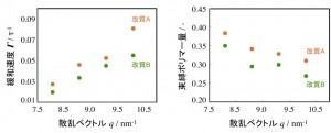 シリカ表面改質によるゴム分子の運動性と束縛量の変化:中性子準弾性散乱により、改質によりシリカ界面におけるポリマーの運動が変化すること(左図)、シリカ界面における束縛量が変化すること(右図)が分かった。