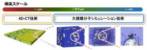 4D-CT技術と大規模分子シミュレーションによる破壊のトータル解析技術