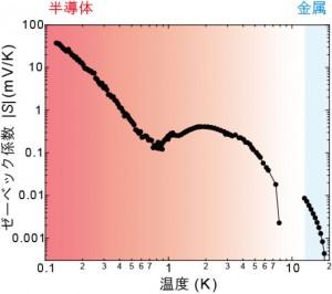 有機化合物(TMTSF)2PF6のゼーベック係数Sの絶対値の温度依存性(出所:東京工業大学)