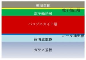 ペロブスカイト太陽電池の構造(出所:NIMS)
