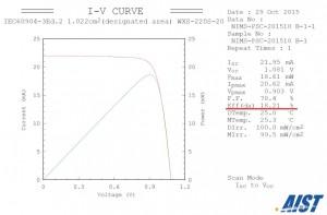 産総研・太陽光発電研究センターが評価したペロブスカイト太陽電池の電流-電圧特性(出所:NIMS)